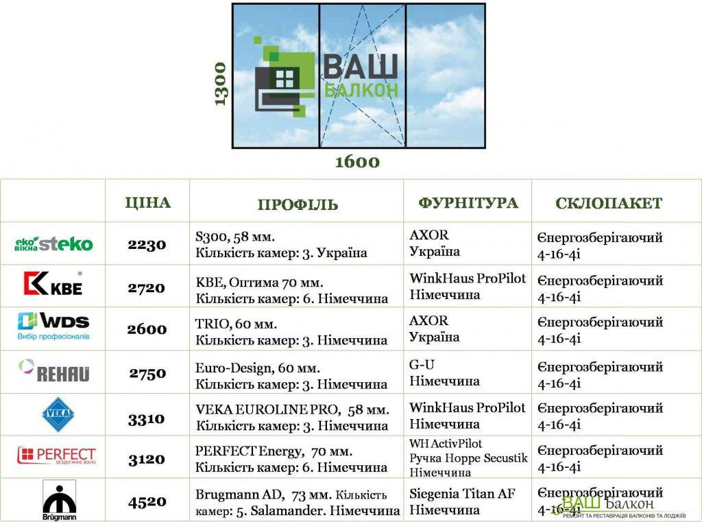 Скільки коштує вікно у Львові Ваш Балкон