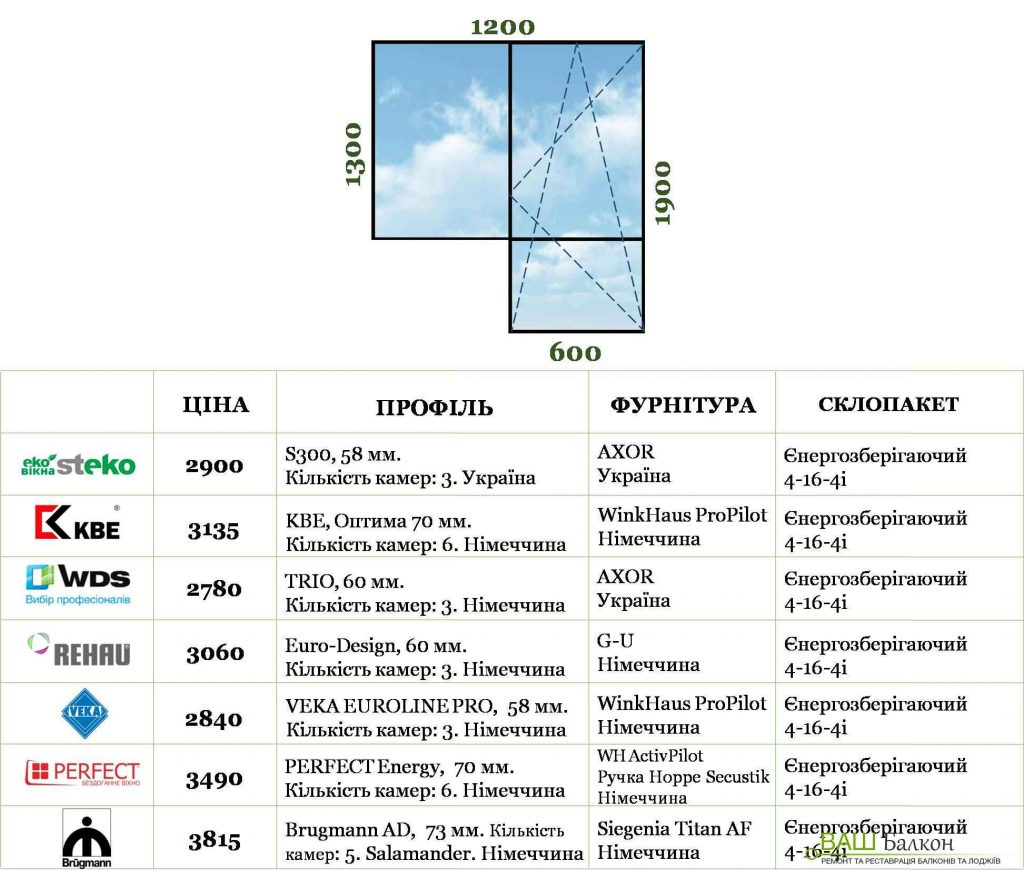 купити замовити металопластикове вікно у Львові